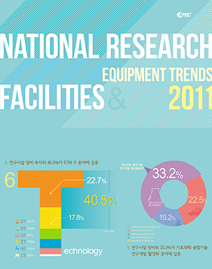 vol.1 National Research Facilities & Equipment Trends 2011 [이미지]